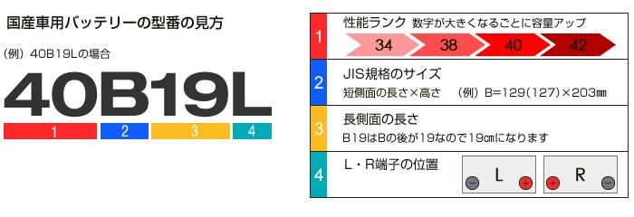 B19の型番の見方
