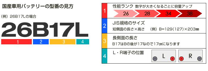 B17の型番の見方