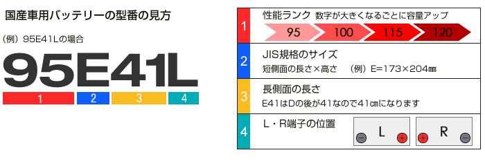 E41の型番の見方