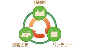 資源の再利用を目指す「無料回収サービス」